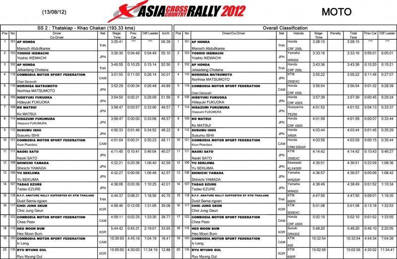281590=11830-AsiaRallySS2Results.
