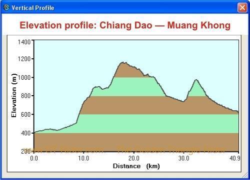elevation-distance-chiang-dao-muang-khong.