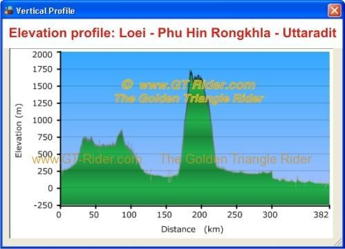 elevation-loei-phu-hin-rongkhla-uttaradit.
