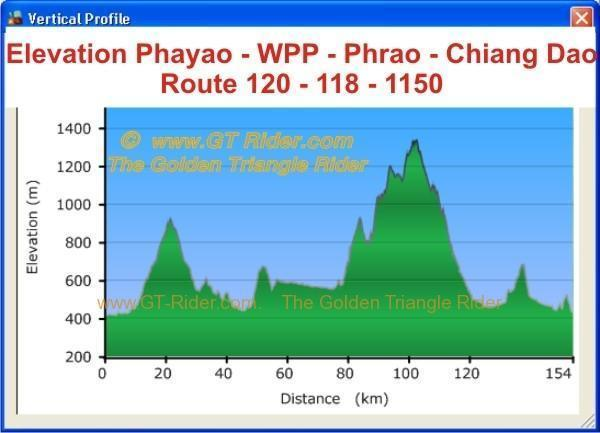 elevation-profile-phayao-chiang-dao.