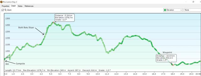 Graph%2BLemoi%2BCampsite%2Bto%2BWaypoint.